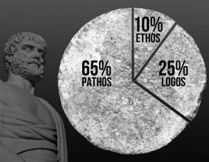 2.2: Pie Chart: Percentage of Ethos, Logos and Pathos, represented in Bryan Stevenson's TED 2012 presentation. Created by Empowered Presentations @empoweredpres.